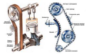 Как работает газораспределительный механизм
