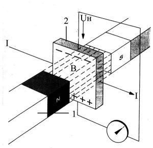 Принцип функционирования датчика холла