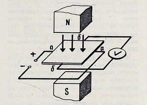 Схема функционирования датчика холла