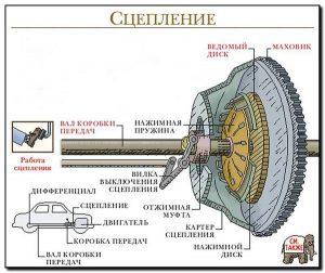 Схема функционирования маховика