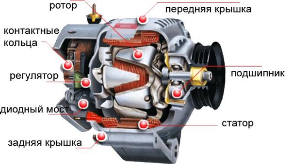 Автомобильный генератор и его составляющие