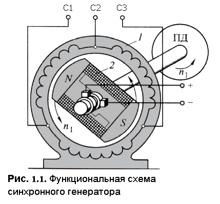 Функциональная схема СГ
