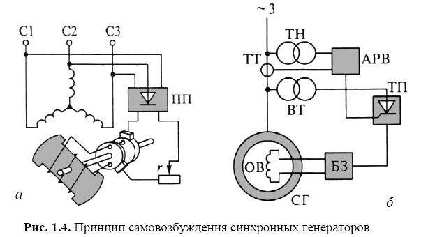 Принцип самовозбуждения синхронных генераторов