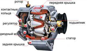 Строение генератора