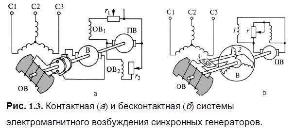 Контактная (а) и бесконтактная системы (б)