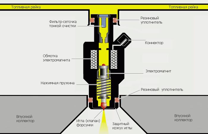 Схема чистки форсунок