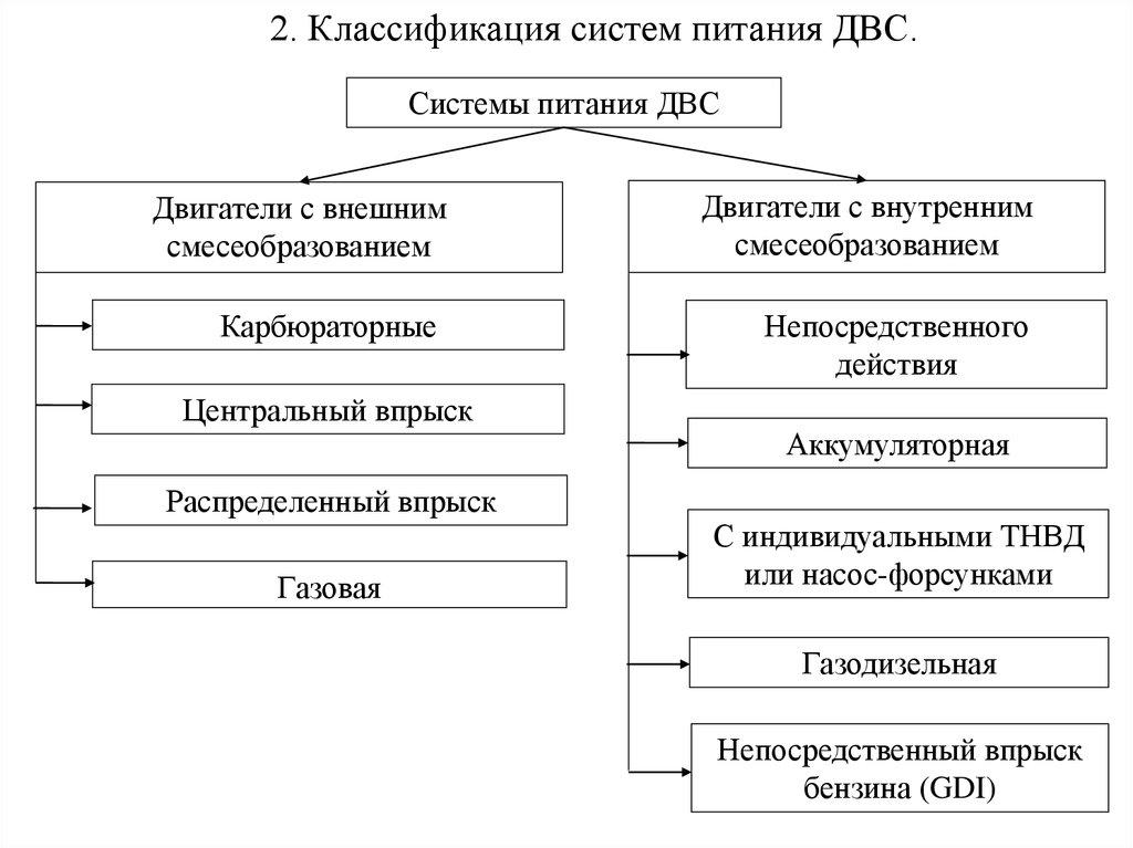 Разновидность и виды топливных систем