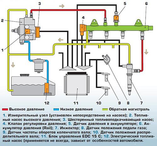 Тип топливной системы Common Rail