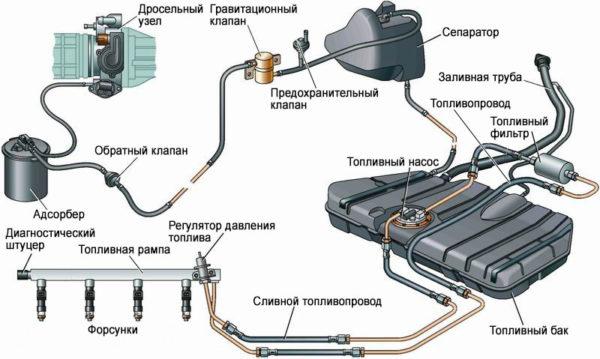 Главные элементы топливной системы
