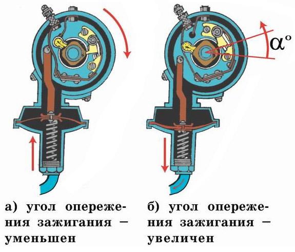 Как выставить угол опережения зажигания на инжекторе