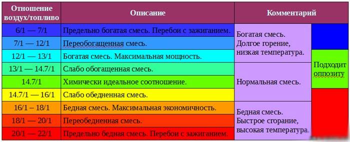 Таблица по смесям топлива