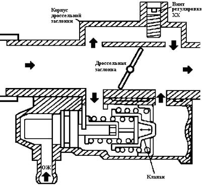 Схема холостого режима на инжекторе