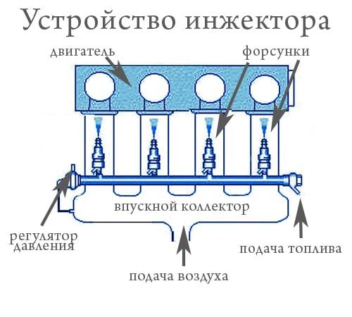 Устройство: эжектор и инжектор