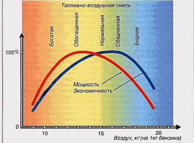 Схема качества смеси