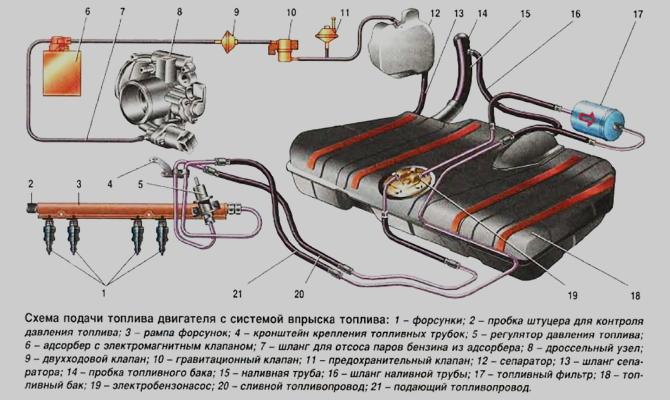 Схема топливной системы инжектора