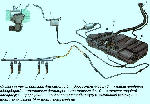 Схема системы питания автомобиля Гранта