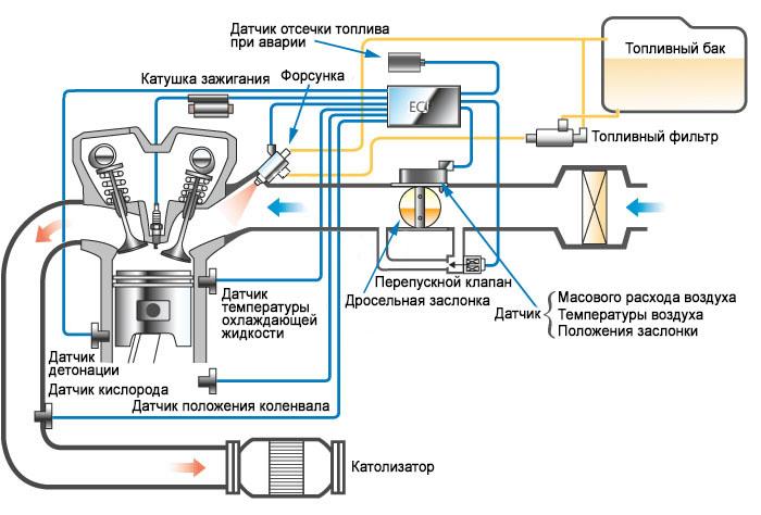Схема датчиков ИС