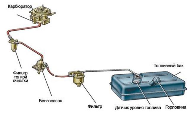 Схема питания карбюраторного ДВС