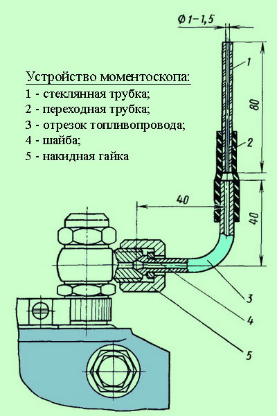 Устройство моментоскопа