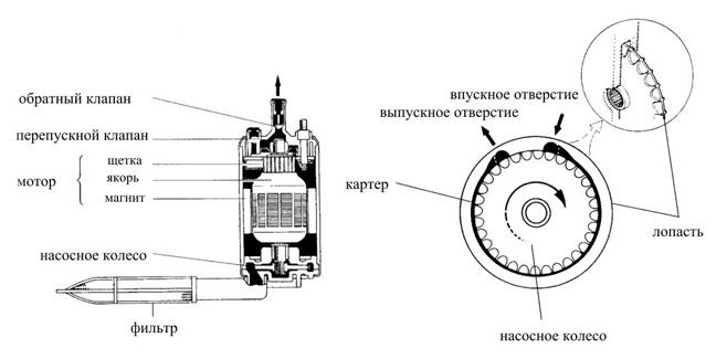 Схема электрического топливного насоса