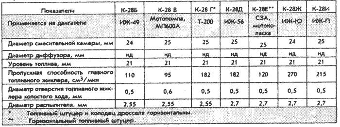 Полезные данные по карбюратору мотоцикла