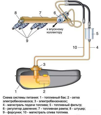 Схема работы бензонасоса на инжекторном двигателе