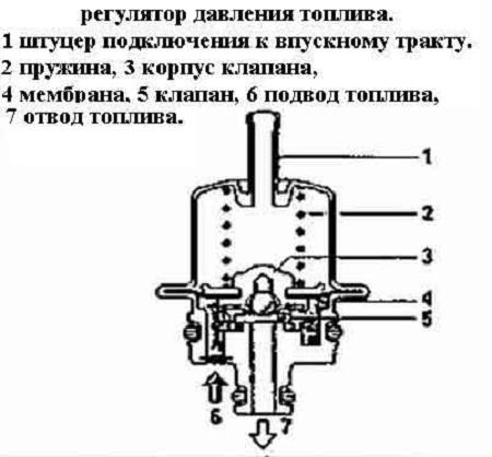 Регулятор давления топлива и его схема